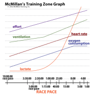 Why Those Saturday Threshold Workouts Matter